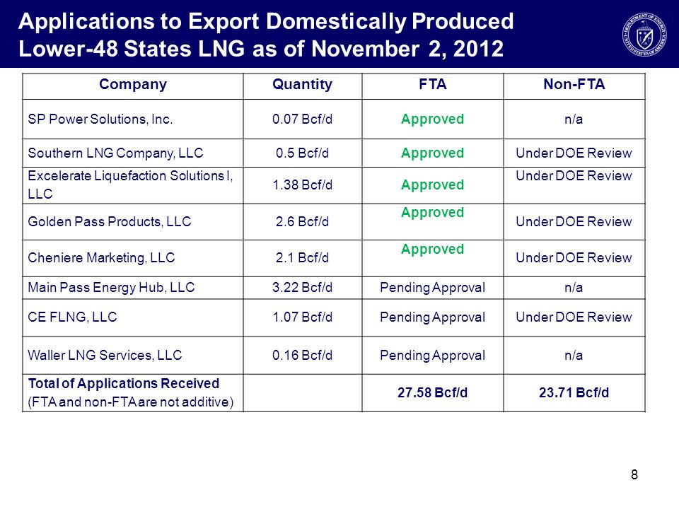 Applications to Export Domestically Produced Lower-48 States LNG as of November 2, 2012 CompanyQuantityFTANon-FTA SP Power Solutions, Inc.0.07 Bcf/dApprovedn/a Southern LNG Company, LLC0.5 Bcf/dApprovedUnder DOE Review Excelerate Liquefaction Solutions I, LLC 1.38 Bcf/dApproved Under DOE Review Golden Pass Products, LLC2.6 Bcf/d Approved Under DOE Review Cheniere Marketing, LLC2.1 Bcf/d Approved Under DOE Review Main Pass Energy Hub, LLC3.22 Bcf/dPending Approvaln/a CE FLNG, LLC1.07 Bcf/dPending ApprovalUnder DOE Review Waller LNG Services, LLC0.16 Bcf/dPending Approvaln/a Total of Applications Received (FTA and non-FTA are not additive) 27.58 Bcf/d23.71 Bcf/d 8