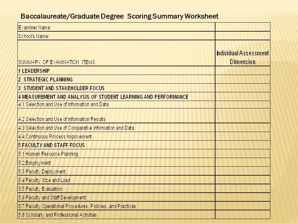 Baccalaureate/Graduate Degree Scoring Summary Worksheet