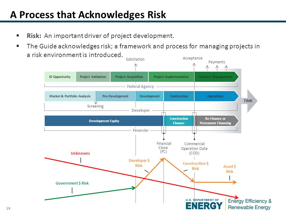 19  Risk: An important driver of project development.  The Guide acknowledges risk; a framework and process for managing projects in a risk environm