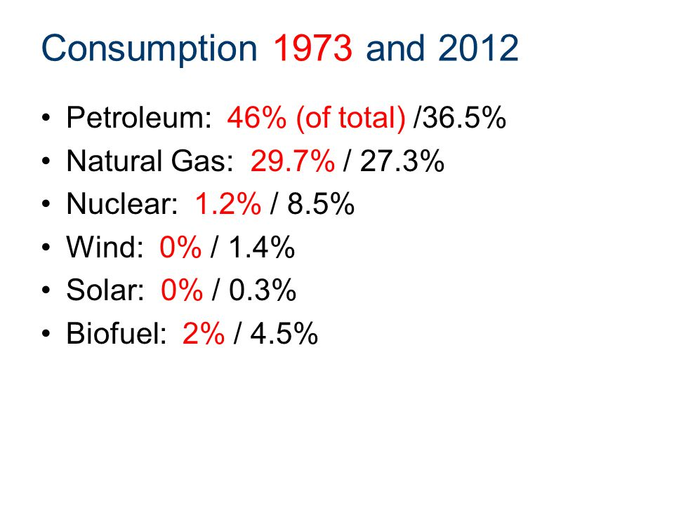 Consumption 1973 and 2012 Petroleum: 46% (of total) /36.5% Natural Gas: 29.7% / 27.3% Nuclear: 1.2% / 8.5% Wind: 0% / 1.4% Solar: 0% / 0.3% Biofuel: 2% / 4.5%