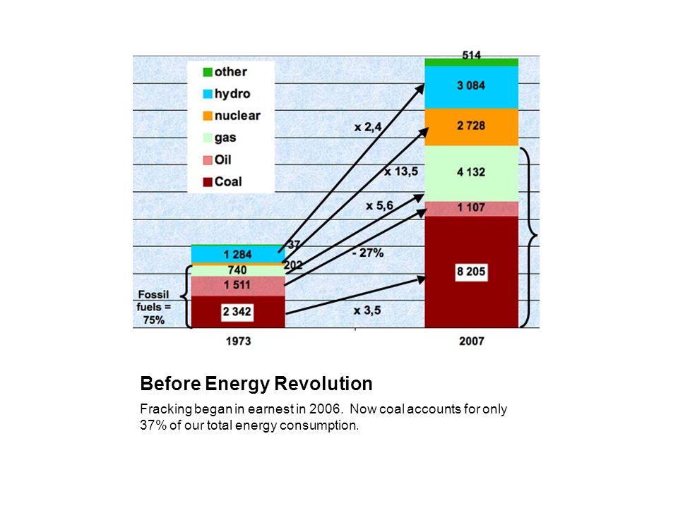 Before Energy Revolution Fracking began in earnest in 2006.