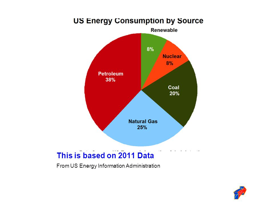 This is based on 2011 Data From US Energy Information Administration