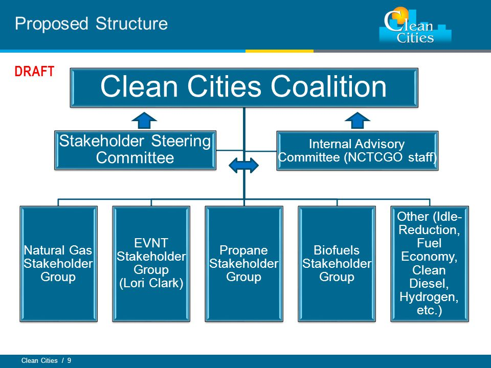 Clean Cities / 9 Proposed Structure Clean Cities Coalition Natural Gas Stakeholder Group EVNT Stakeholder Group (Lori Clark) Propane Stakeholder Group Biofuels Stakeholder Group Other (Idle- Reduction, Fuel Economy, Clean Diesel, Hydrogen, etc.) Stakeholder Steering Committee Internal Advisory Committee (NCTCGO staff) DRAFT