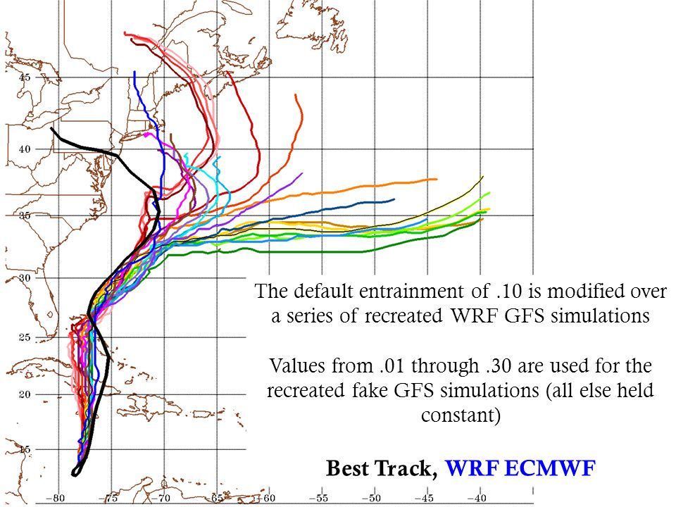 The default entrainment of.10 is modified over a series of recreated WRF GFS simulations Values from.01 through.30 are used for the recreated fake GFS simulations (all else held constant) Best Track, WRF ECMWF