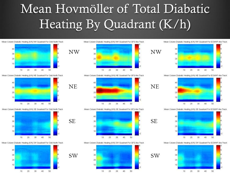 Mean Hovmöller of Total Diabatic Heating By Quadrant (K/h) NW NE SE SW NW NE SE SW