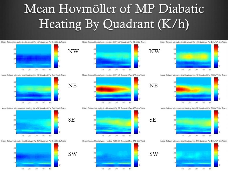 Mean Hovmöller of MP Diabatic Heating By Quadrant (K/h) NW NE SE SW NW NE SE SW