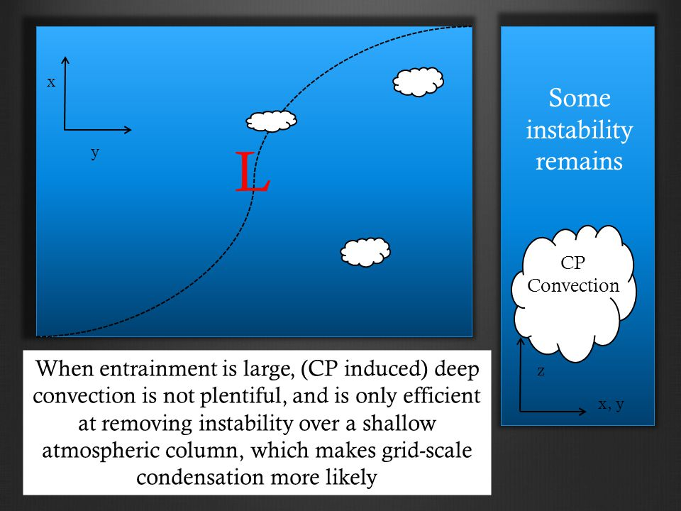 L x y x, y z When entrainment is large, (CP induced) deep convection is not plentiful, and is only efficient at removing instability over a shallow atmospheric column, which makes grid-scale condensation more likely CP Convection Some instability remains