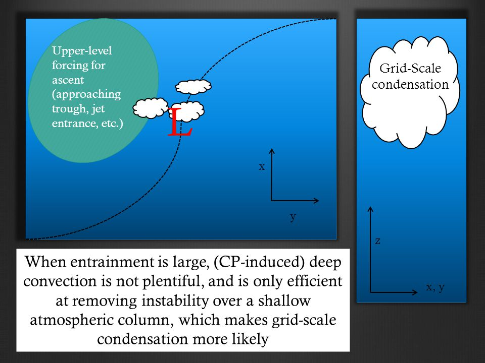 x y x, y z When entrainment is large, (CP-induced) deep convection is not plentiful, and is only efficient at removing instability over a shallow atmospheric column, which makes grid-scale condensation more likely Grid-Scale condensation Upper-level forcing for ascent (approaching trough, jet entrance, etc.) L
