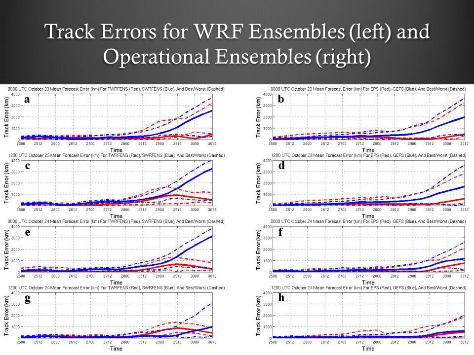 Track Errors for WRF Ensembles (left) and Operational Ensembles (right)