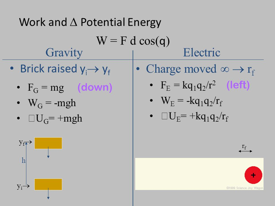Work and  Potential Energy Brick raised y i  y f Charge moved ∞  r f F E = kq 1 q 2 /r 2 (left) W E = -kq 1 q 2 /r f  U E = +kq 1 q 2 /r f W = F d cos( q ) GravityElectric yiyi yfyf h F G = mg (down) W G = -mgh  U G = +mgh rfrf