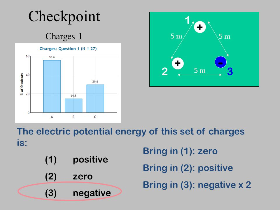 The electric potential energy of this set of charges is: (1)positive (2)zero (3)negative + + - 5 m Bring in (1): zero Bring in (2): positive Bring in (3): negative x 2 1 32 Checkpoint Charges 1