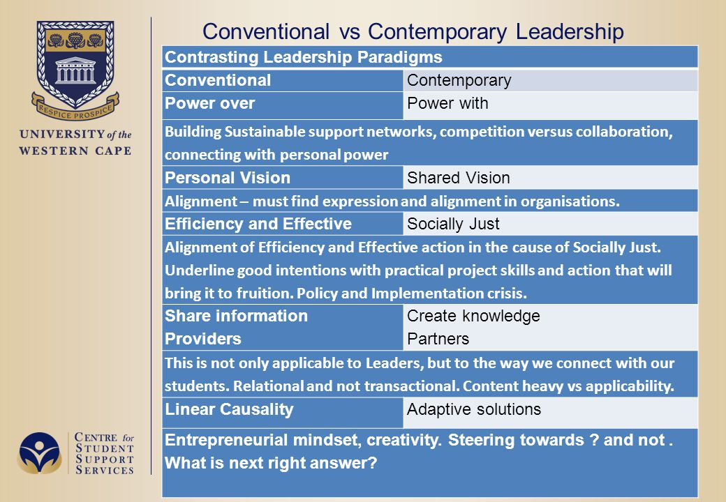 Conventional vs Contemporary Leadership Contrasting Leadership Paradigms ConventionalContemporary Power overPower with Building Sustainable support networks, competition versus collaboration, connecting with personal power Personal VisionShared Vision Alignment – must find expression and alignment in organisations.