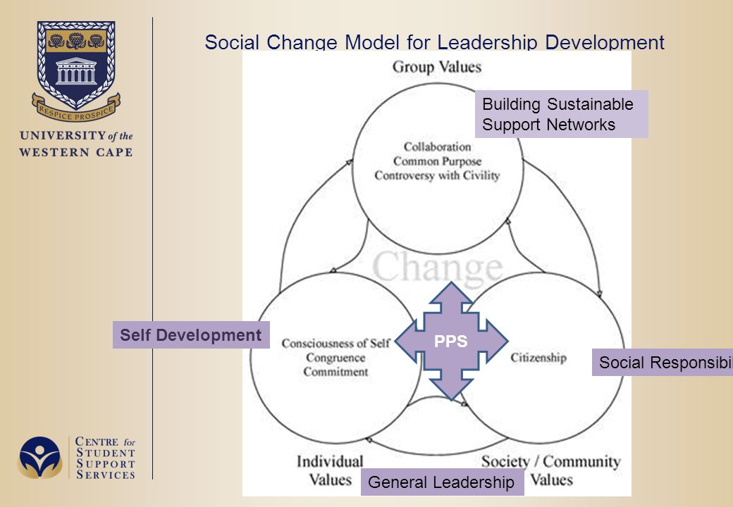 Building Sustainable Support Networks Self Development General Leadership PPS Social Responsibility