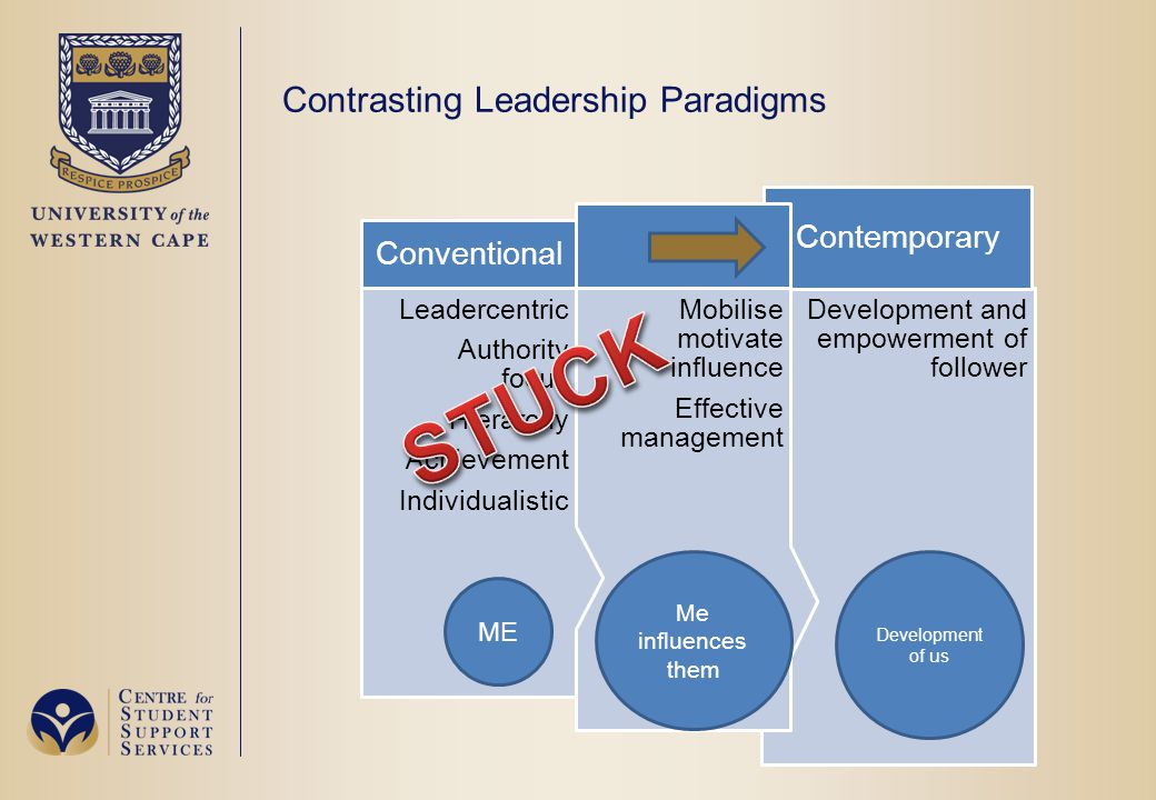 Contrasting Leadership Paradigms ME Me influences them Development of us