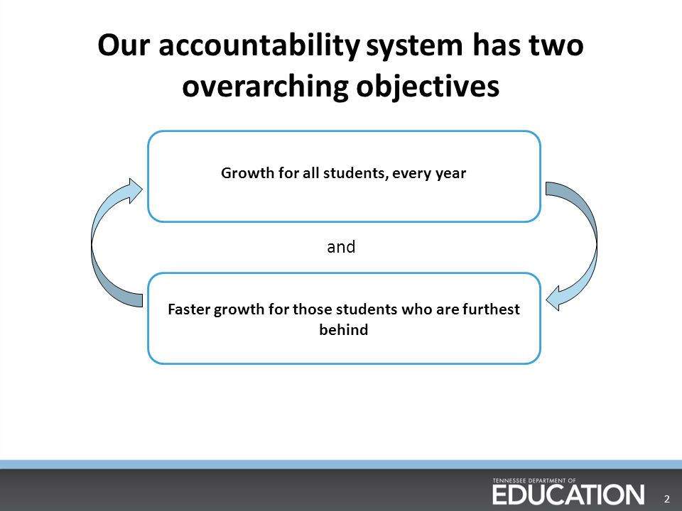 Our accountability system has two overarching objectives 2 and Growth for all students, every year Faster growth for those students who are furthest behind