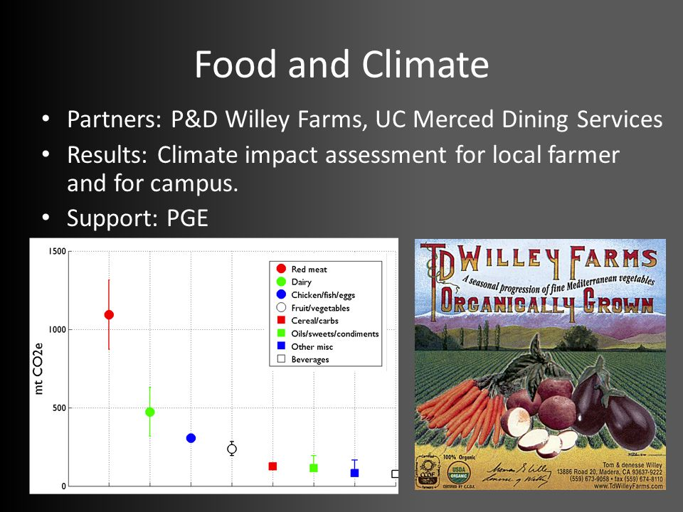 Food and Climate Partners: P&D Willey Farms, UC Merced Dining Services Results: Climate impact assessment for local farmer and for campus.