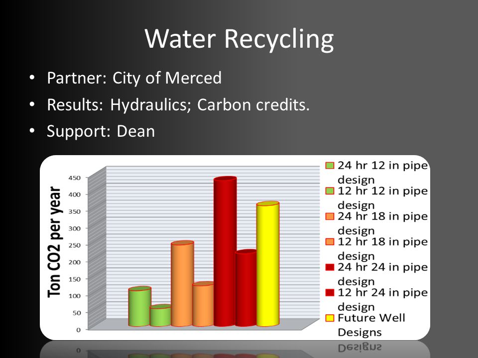 Water Recycling Partner: City of Merced Results: Hydraulics; Carbon credits. Support: Dean