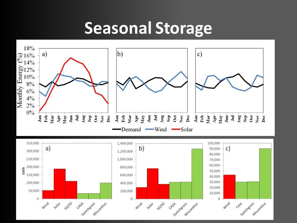 Seasonal Storage