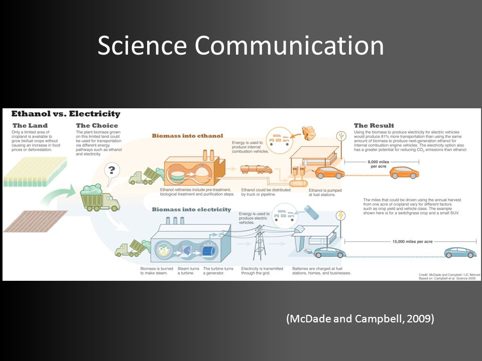 Science Communication (McDade and Campbell, 2009)