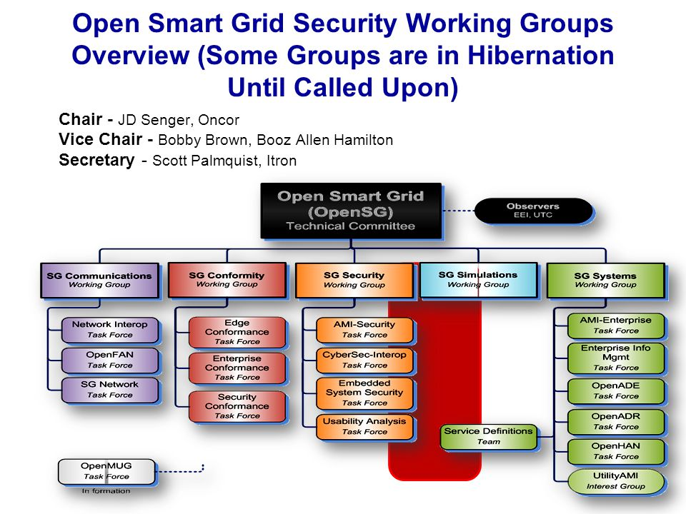 Ongoing Objectives Support relationships with other OpenSG working groups and task forces Discuss future objectives of group Continued coordination with NIST, DOE and others Ensure utility centric and utilities inputs are incorporated Discuss any interim work done by TFs