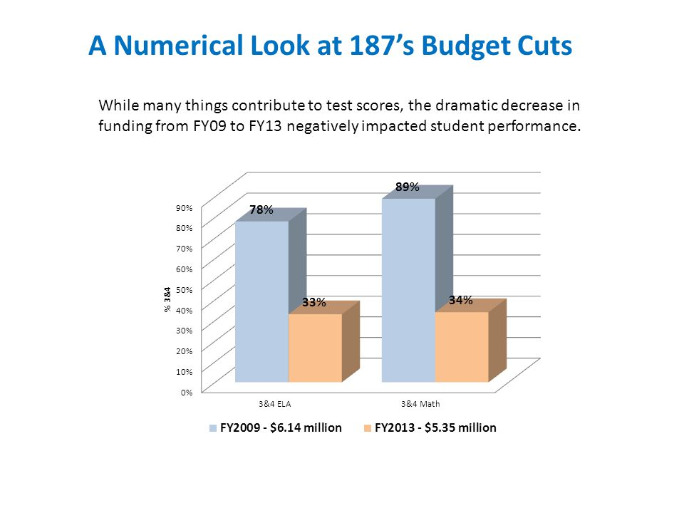 A Numerical Look at 187's Budget Cuts While many things contribute to test scores, the dramatic decrease in funding from FY09 to FY13 negatively impacted student performance.