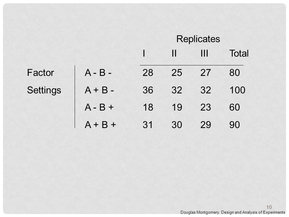 Factor A - B -28252780 SettingsA + B -363232100 A - B +18192360 A + B +31302990 IIIIIITotal Replicates Douglas Montgomery, Design and Analysis of Experiments 10