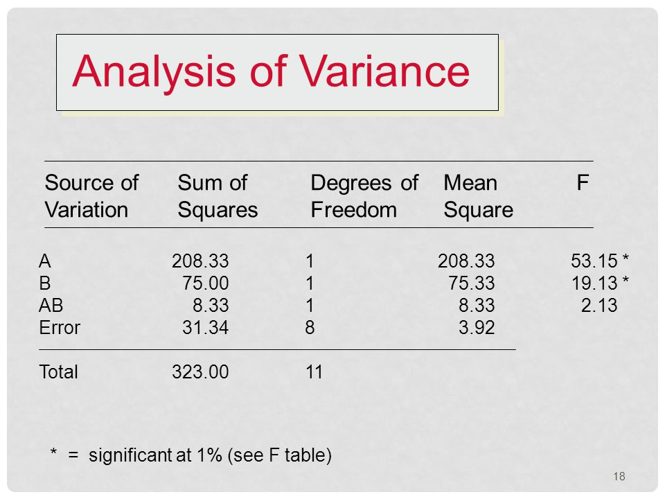 Analysis of Variance Source of Sum ofDegrees ofMeanF VariationSquaresFreedomSquare A208.331208.3353.15 * B 75.001 75.3319.13 * AB 8.331 8.33 2.13 Error 31.348 3.92 Total323.0011 * = significant at 1% (see F table) 18