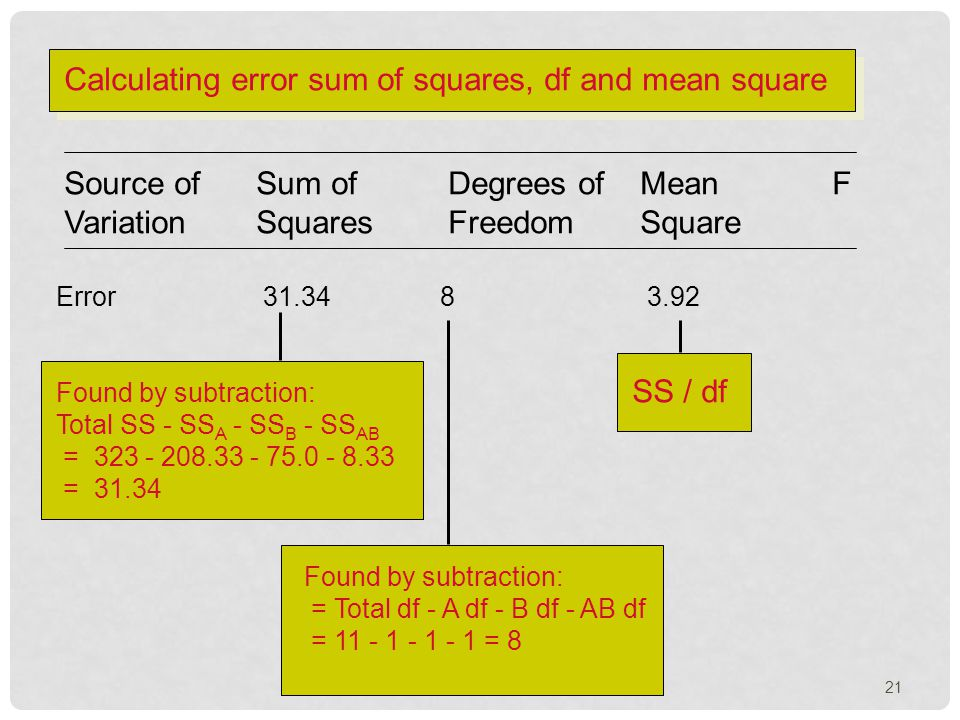 Source of Sum ofDegrees ofMeanF VariationSquaresFreedomSquare Error 31.348 3.92 Found by subtraction: Total SS - SS A - SS B - SS AB = 323 - 208.33 - 75.0 - 8.33 = 31.34 Found by subtraction: = Total df - A df - B df - AB df = 11 - 1 - 1 - 1 = 8 SS / df Calculating error sum of squares, df and mean square 21