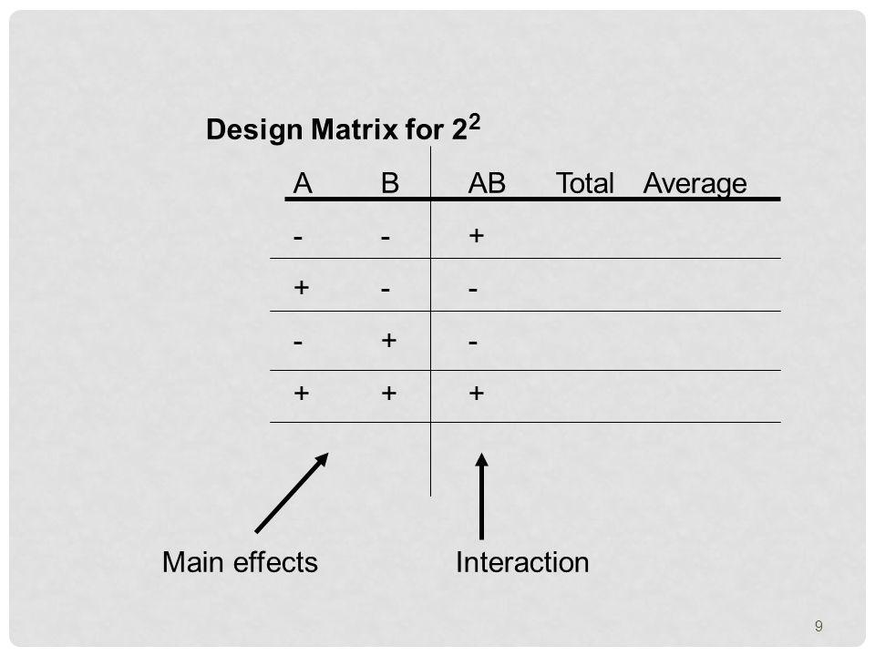 Design Matrix for 2 2 ABABTotalAverage --+ +-- -+- +++ Main effects Interaction 9