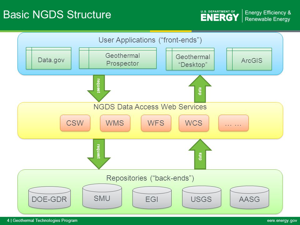 4 | Geothermal Technologies Programeere.energy.gov NGDS Data Access Web Services User Applications ( front-ends ) Repositories ( back-ends ) DOE-GDR SMU EGI USGS AASG request data CSW WMS WFS WCS … Data.gov Geothermal Prospector Geothermal Desktop ArcGIS Basic NGDS Structure