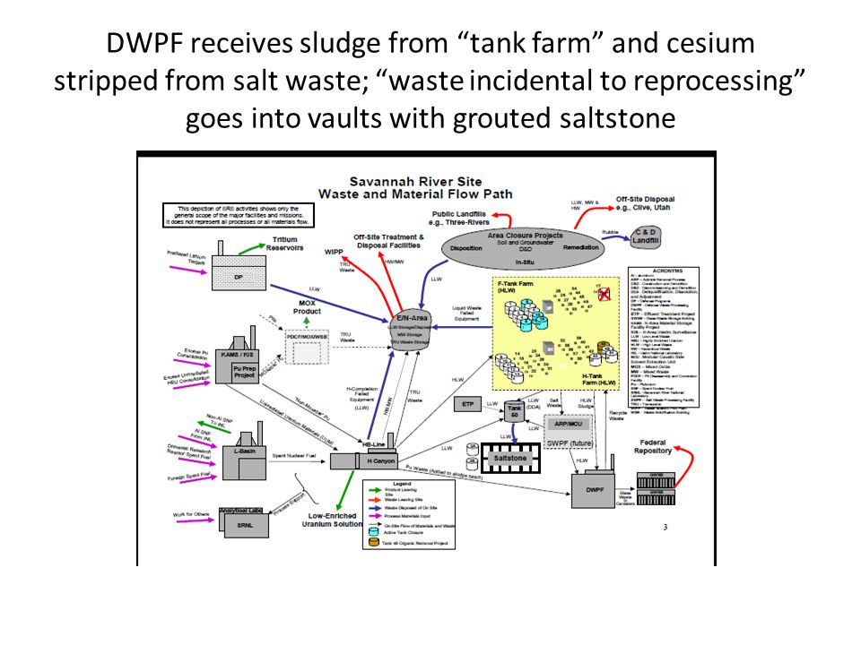 DWPF receives sludge from tank farm and cesium stripped from salt waste; waste incidental to reprocessing goes into vaults with grouted saltstone