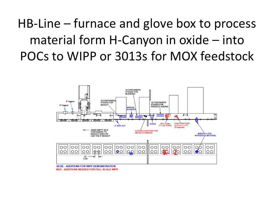 HB-Line – furnace and glove box to process material form H-Canyon in oxide – into POCs to WIPP or 3013s for MOX feedstock