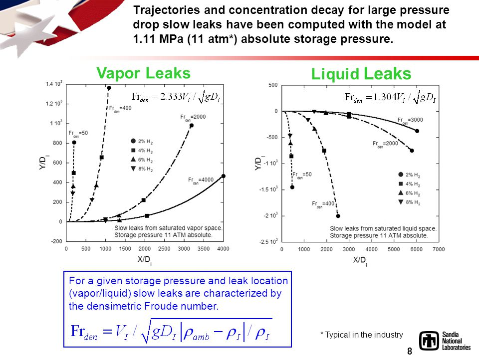 8 Trajectories and concentration decay for large pressure drop slow leaks have been computed with the model at 1.11 MPa (11 atm*) absolute storage pressure.
