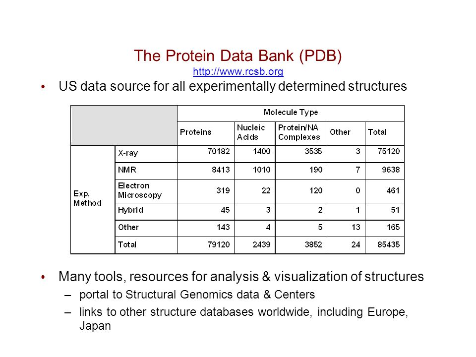 The Protein Data Bank (PDB) http://www.rcsb.org http://www.rcsb.org US data source for all experimentally determined structures Many tools, resources
