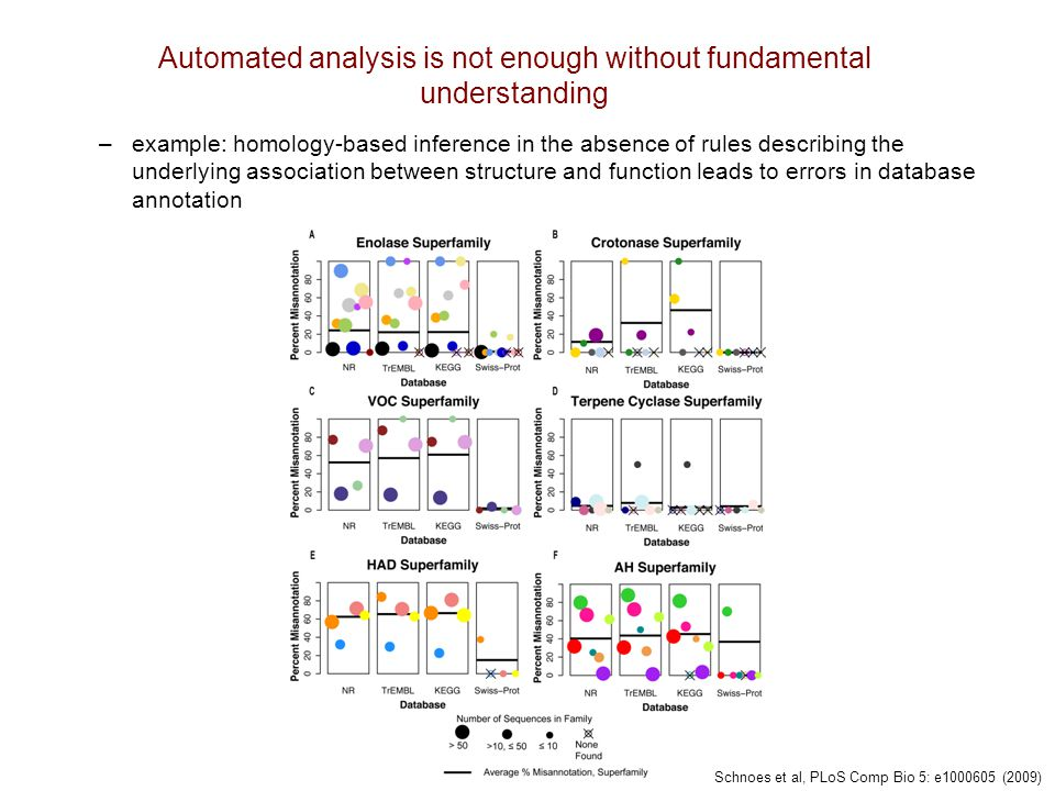 5 Automated analysis is not enough without fundamental understanding –example: homology-based inference in the absence of rules describing the underly