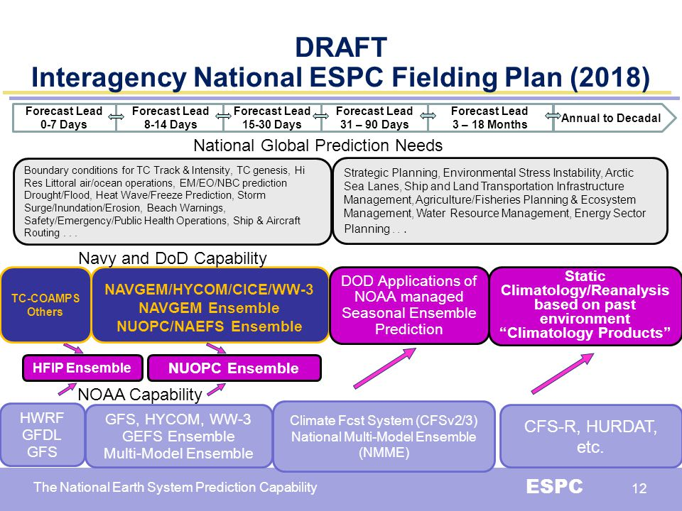 The National Earth System Prediction Capability ESPC 12 HFIP Ensemble DRAFT Interagency National ESPC Fielding Plan (2018) Boundary conditions for TC