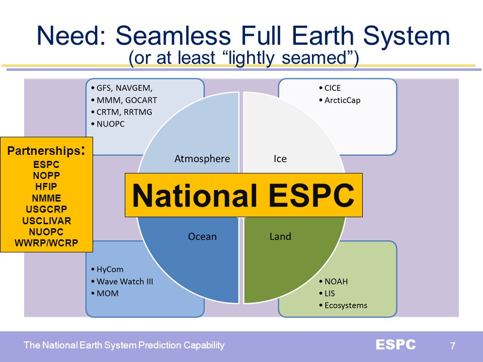 The National Earth System Prediction Capability ESPC 8 Design infrastructure for operational implementation for coupled system Define implementation across operational systems, architecture requirements, cycling setup including DA Coupled Model Development Navy ESPC Highlights - Infrastructure Operational Implementation Design has details on data volumes, resources required, and operational job distributions In press as Naval Research Laboratory Memorandum Report 7320--13-9498 http://www7320.nrlssc.navy.mil/pubs.php search under author Metzger http://www7320.nrlssc.navy.mil/pubs.php