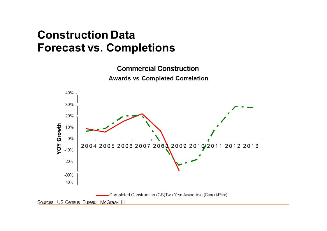 Construction Data Forecast vs. Completions Commercial Construction Awards vs Completed Correlation 2004 2005 2006 2007 2008 2009 2010 2011 2012 2013 4