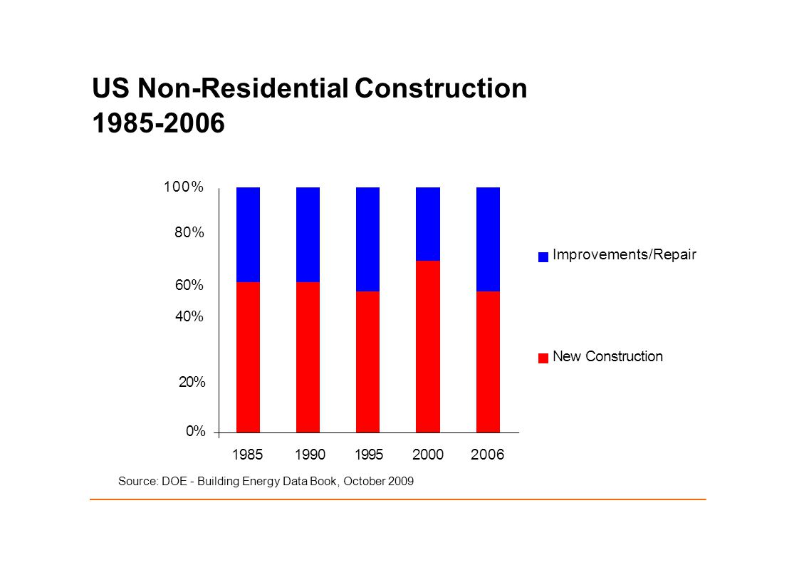 US Non-Residential Construction 1985-2006 100% 80% Improvements/Repair 60% 40% New Construction 20% 0% 19851990199520002006 Source: DOE - Building Energy Data Book, October 2009