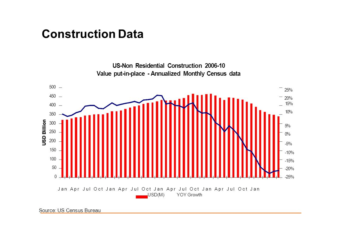 Construction Data US-Non Residential Construction 2006-10 Value put-in-place - Annualized Monthly Census data Jan Apr Jul Oct Jan Apr Jul Oct Jan Apr Jul Oct Jan Apr Jul Oct Jan USD(M)YOY Growth 25% 20% 15% 10% 5% 0% -5% -10% -15% -20% -25% 500 450 400 350 300 250 200 150 100 50 0 Source: US Census Bureau