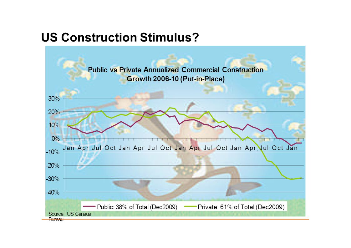 US Construction Stimulus? -10% -20% -30% -40% 20% 30% 10% Source: US Census Bureau 0% Jan Apr Jul Oct Jan Apr Jul Oct Jan Apr Jul Oct Jan Apr Jul Oct