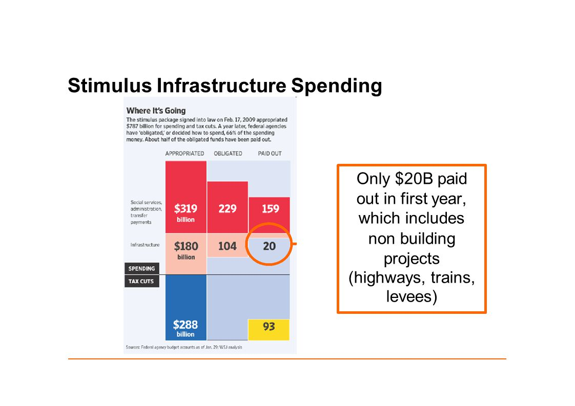 Stimulus Infrastructure Spending Only $20B paid out in first year, which includes non building projects (highways, trains, levees)