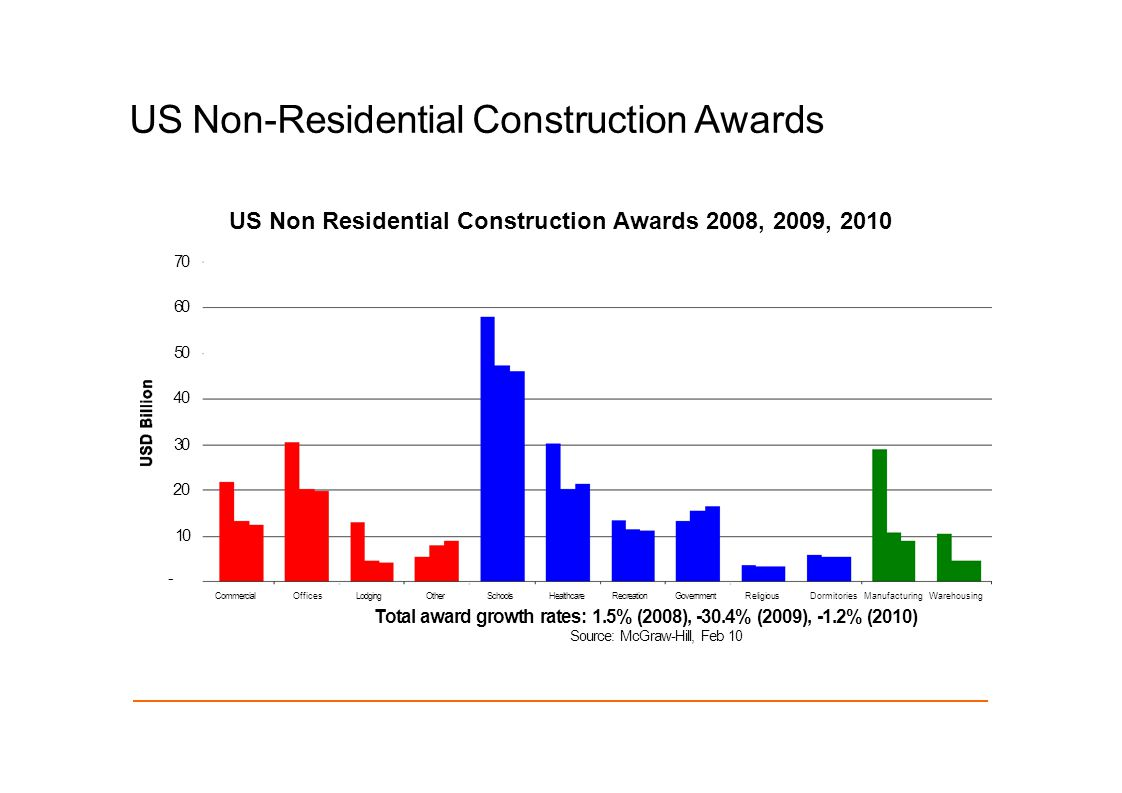 US Non-Residential Construction Awards US Non Residential Construction Awards 2008, 2009, 2010 70 60 50 40 30 20 10 - CommercialOfficesLodgingOtherSchoolsHealthcareRecreationGovernmentReligiousDormitories Manufacturing Warehousing Total award growth rates: 1.5% (2008), -30.4% (2009), -1.2% (2010) Source: McGraw-Hill, Feb 10