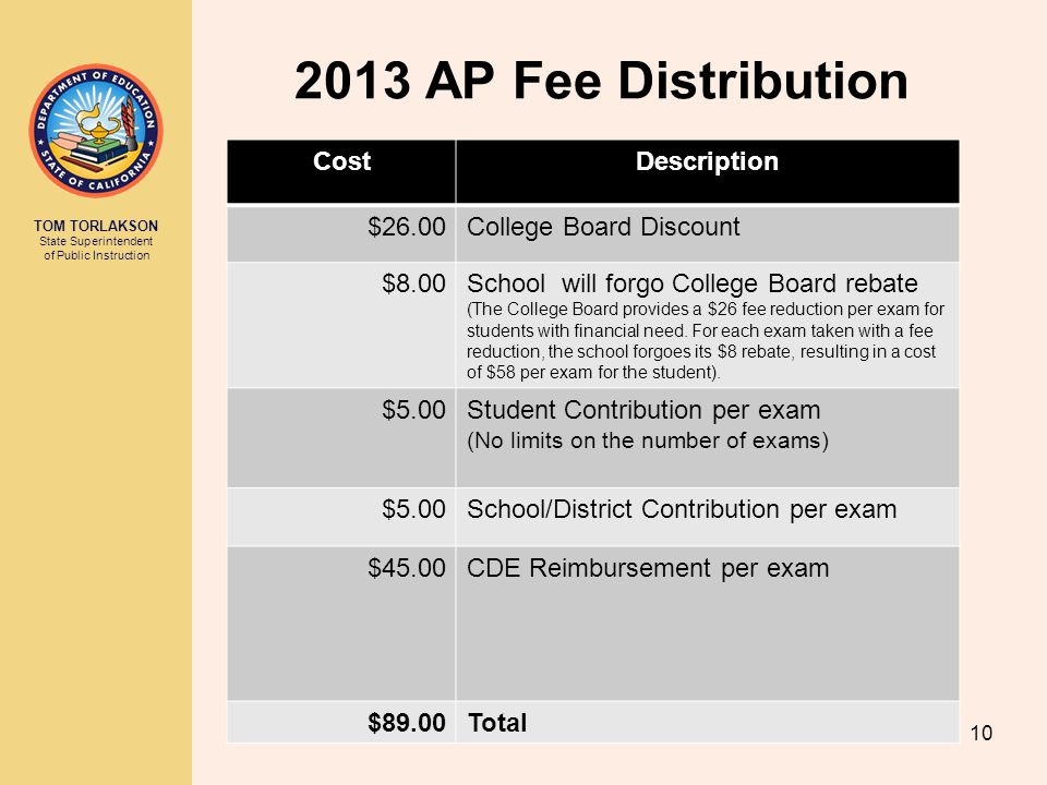 TOM TORLAKSON State Superintendent of Public Instruction 2013 AP Fee Distribution 10 CostDescription $26.00College Board Discount $8.00School will for