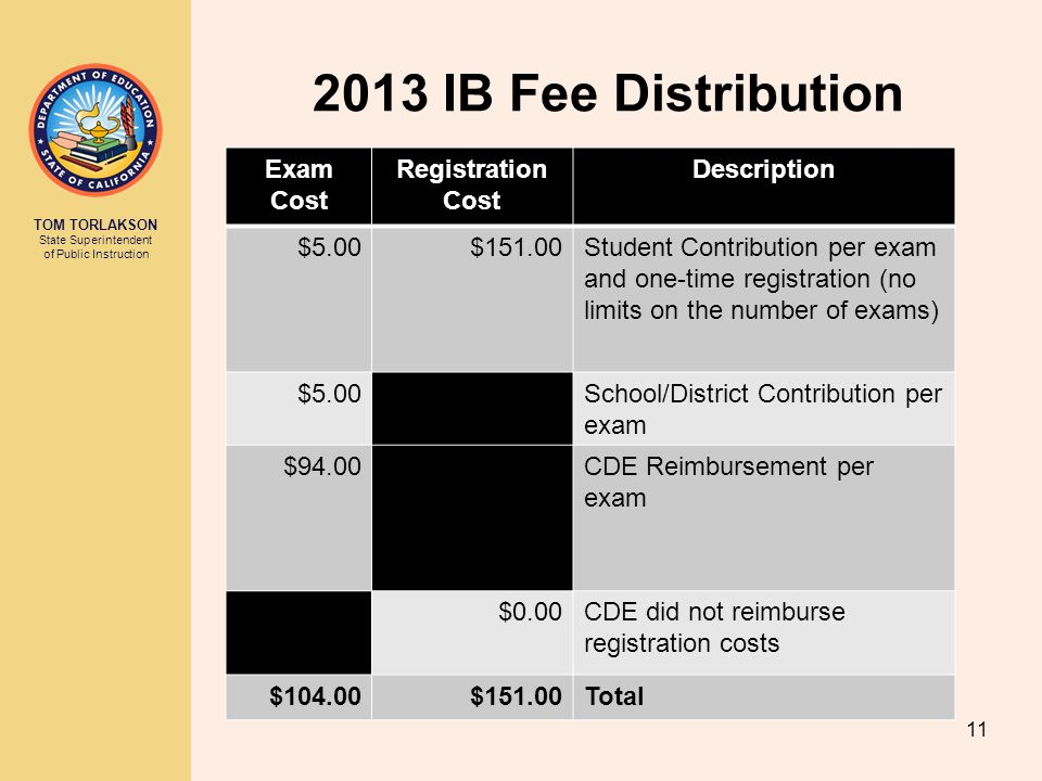 TOM TORLAKSON State Superintendent of Public Instruction 2013 IB Fee Distribution 11 Exam Cost Registration Cost Description $5.00$151.00Student Contr