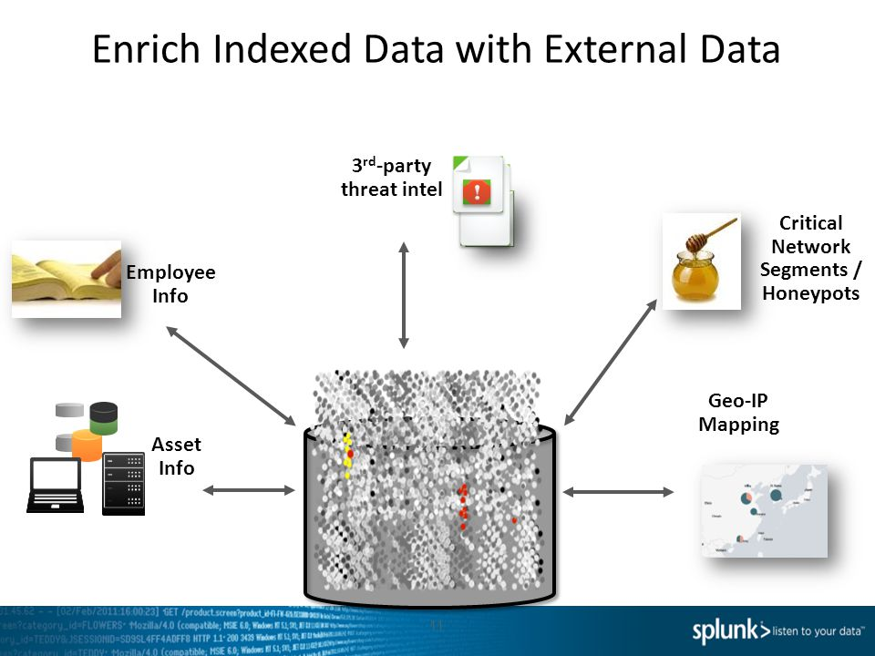 Enrich Indexed Data with External Data 11 Geo-IP Mapping 3 rd -party threat intel Asset Info Critical Network Segments / Honeypots Employee Info