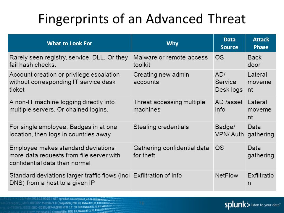 Fingerprints of an Advanced Threat 16 What to Look ForWhy Data Source Attack Phase Rarely seen registry, service, DLL. Or they fail hash checks. Malwa