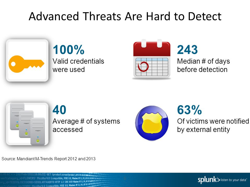 Advanced Threats Are Hard to Detect 5 100% Valid credentials were used 40 Average # of systems accessed 243 Median # of days before detection 63% Of victims were notified by external entity Source: Mandiant M-Trends Report 2012 and 2013