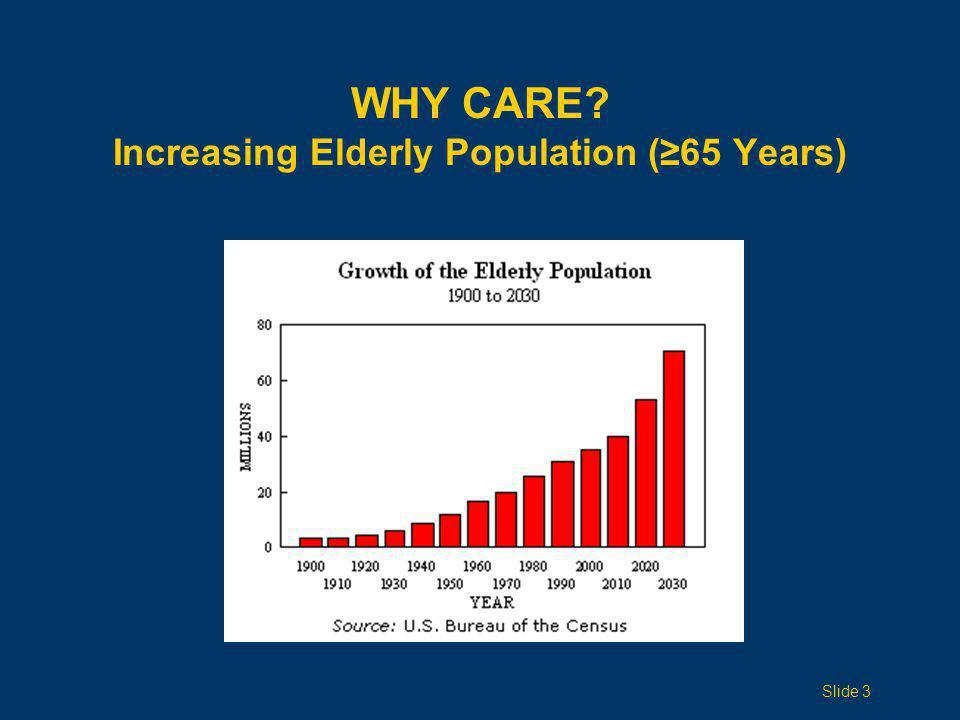 WHY CARE? Increasing Elderly Population (≥65 Years) Slide 3