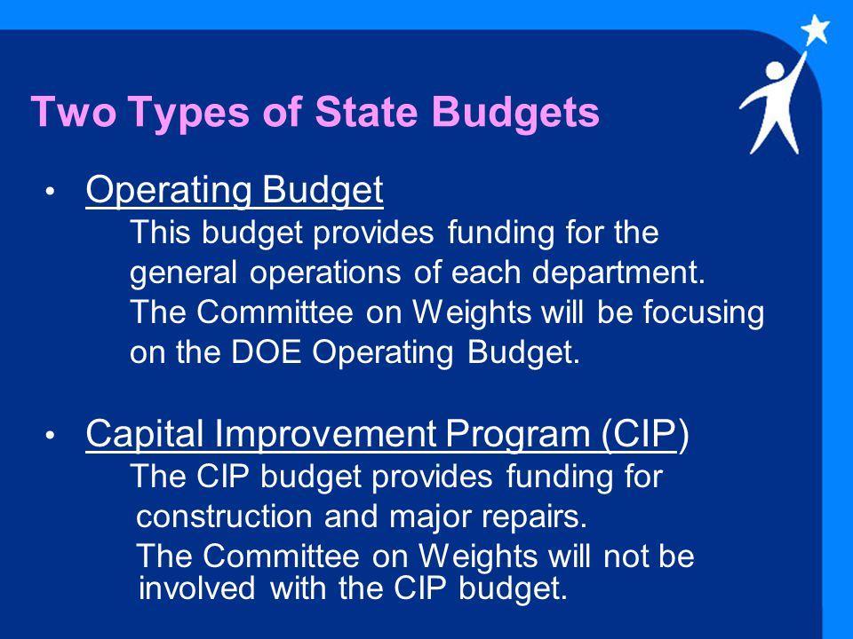 DOE Budget Summary Statistics DOE Total Operating Budget: $1.7 billion DOE Total Capital Improvement Program (CIP) Appropriations*: $ 75 million in FY 2004 $ 46 million in FY 2005 * Based on Act 200, SLH 2003